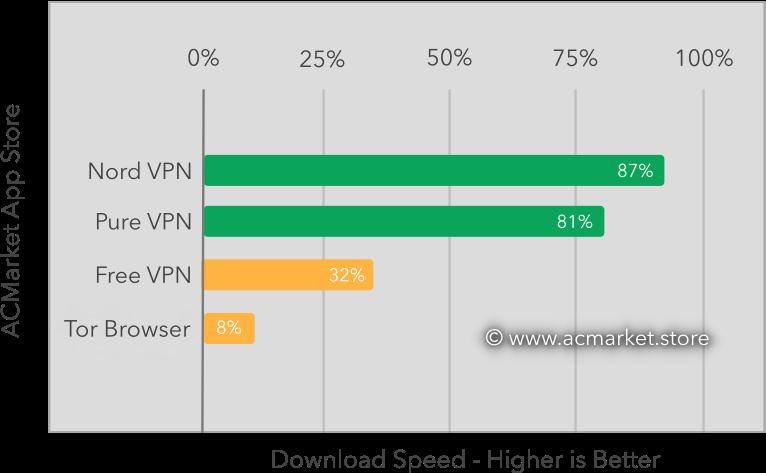 acmarket vpn benchmark graph