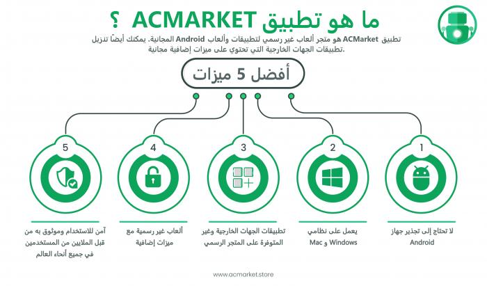 ACMarket Infographic Arabic