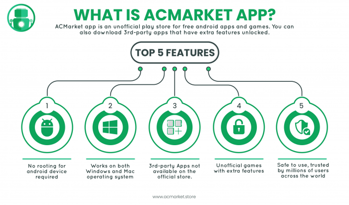 ACMarket Infographic English